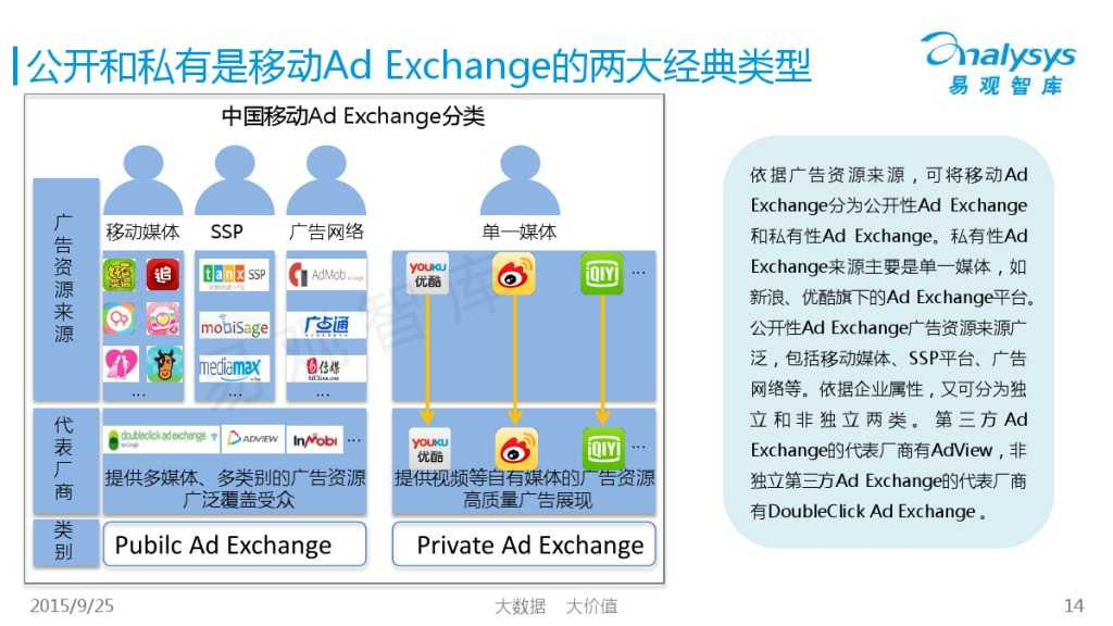 中国移动Ad Exchange市场专题研究报告2015 01_000014