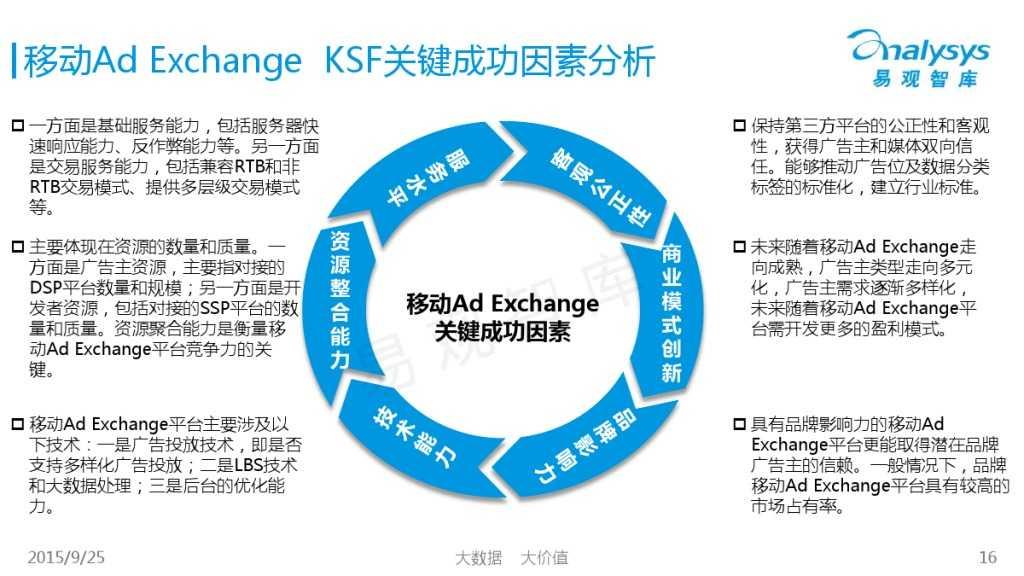 中国移动Ad Exchange市场专题研究报告2015 01_000016