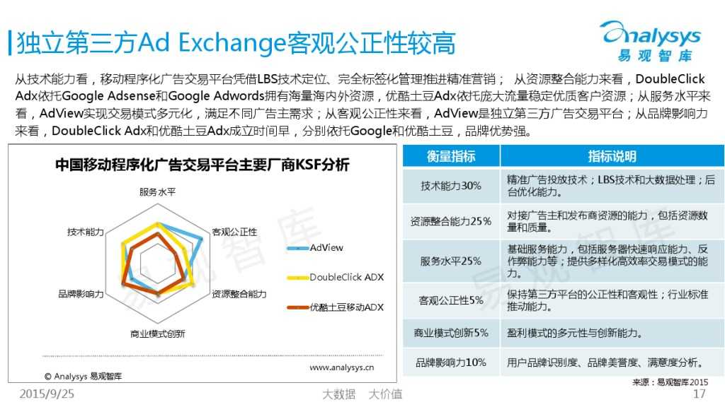 中国移动Ad Exchange市场专题研究报告2015 01_000017