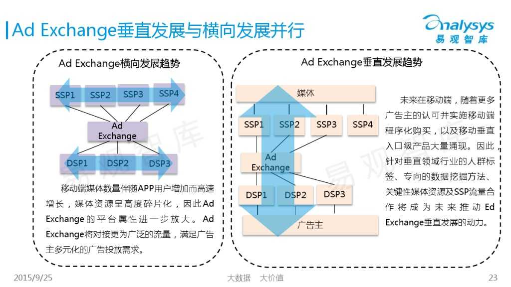 中国移动Ad Exchange市场专题研究报告2015 01_000023