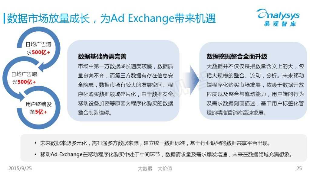 中国移动Ad Exchange市场专题研究报告2015 01_000025