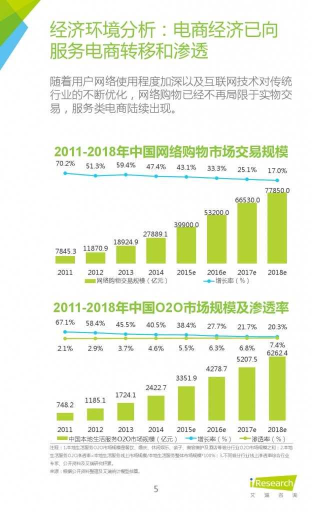艾瑞:2015年中国社区O2O行业研究报告_000005