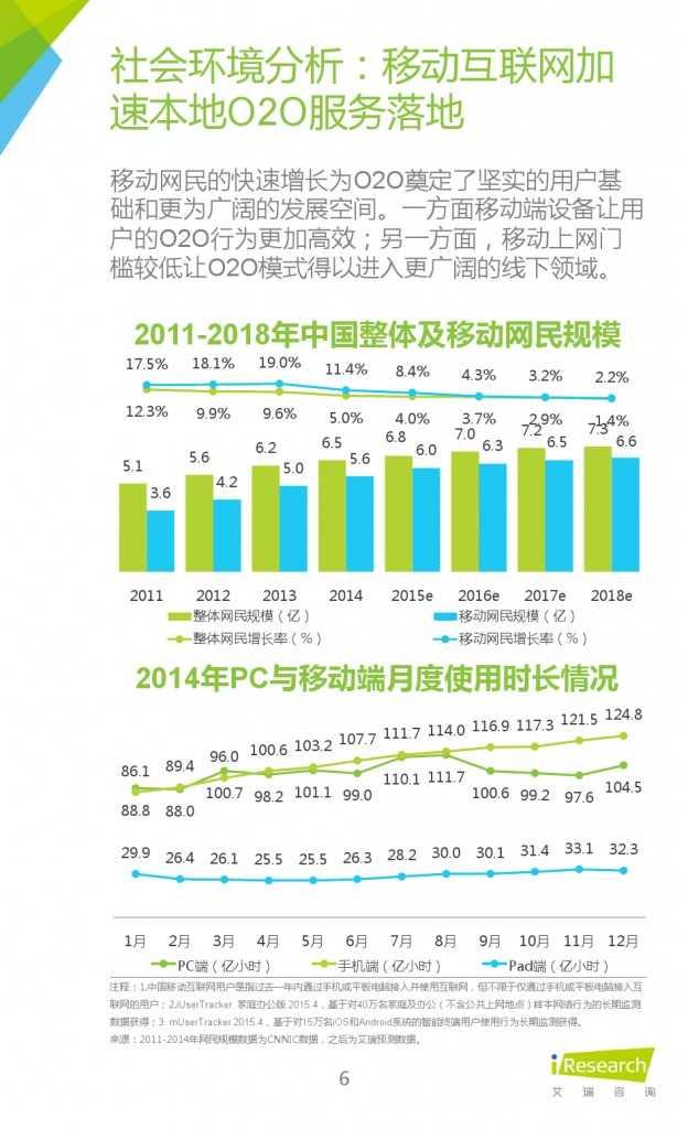 艾瑞:2015年中国社区O2O行业研究报告_000006