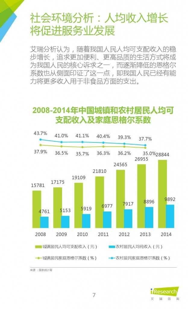 艾瑞:2015年中国社区O2O行业研究报告_000007