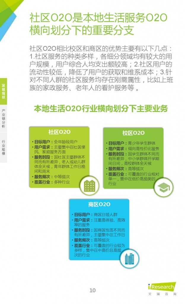 艾瑞:2015年中国社区O2O行业研究报告_000010
