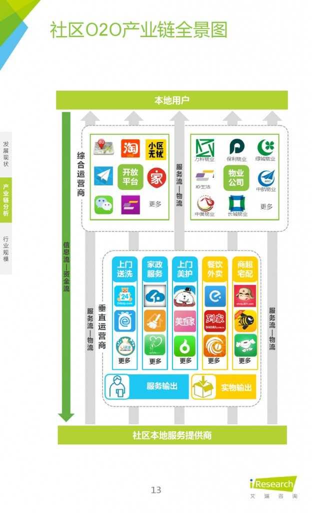 艾瑞:2015年中国社区O2O行业研究报告_000013
