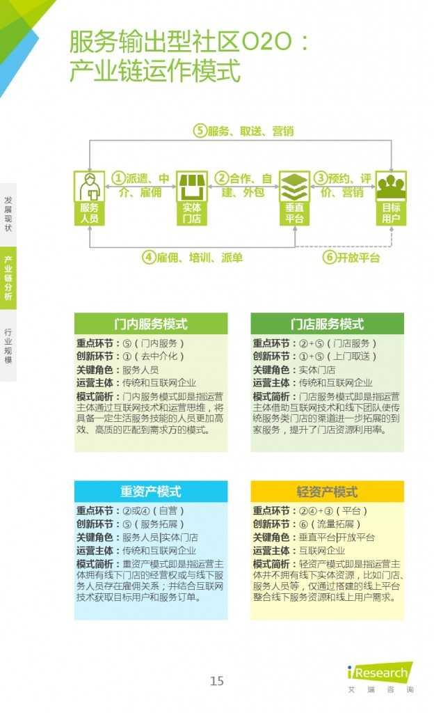 艾瑞:2015年中国社区O2O行业研究报告_000015