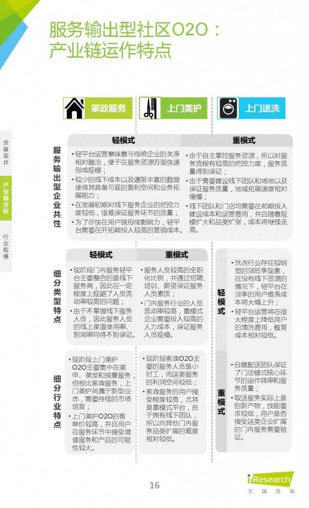 艾瑞:2015年中国社区O2O行业研究报告_000016