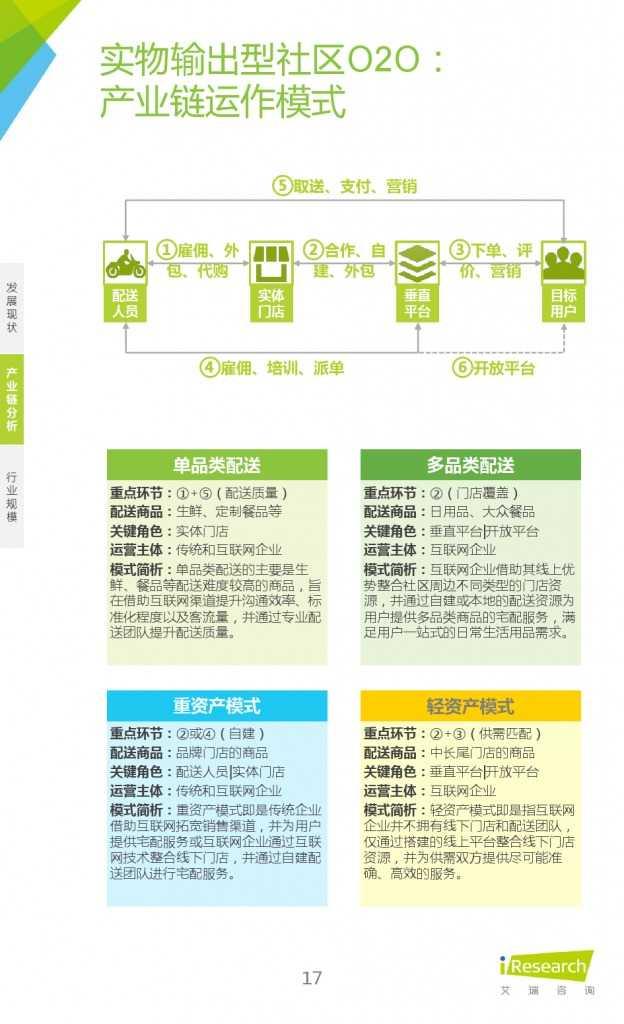 艾瑞:2015年中国社区O2O行业研究报告_000017