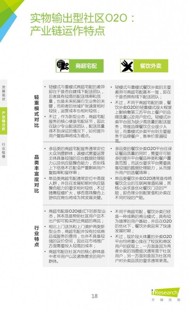 艾瑞:2015年中国社区O2O行业研究报告_000018