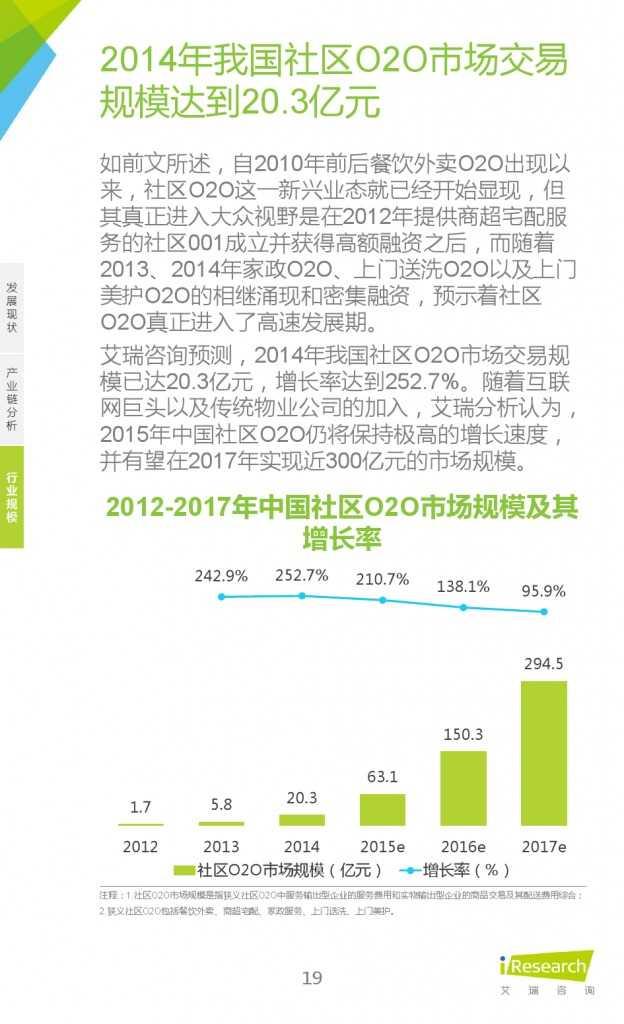 艾瑞:2015年中国社区O2O行业研究报告_000019