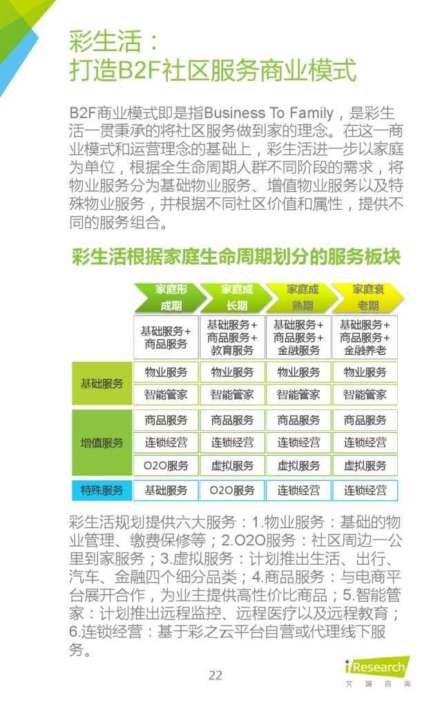 艾瑞:2015年中国社区O2O行业研究报告_000022