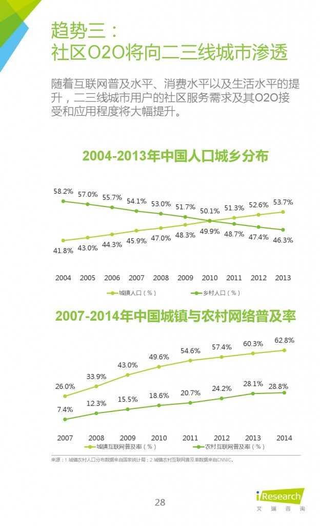 艾瑞:2015年中国社区O2O行业研究报告_000028