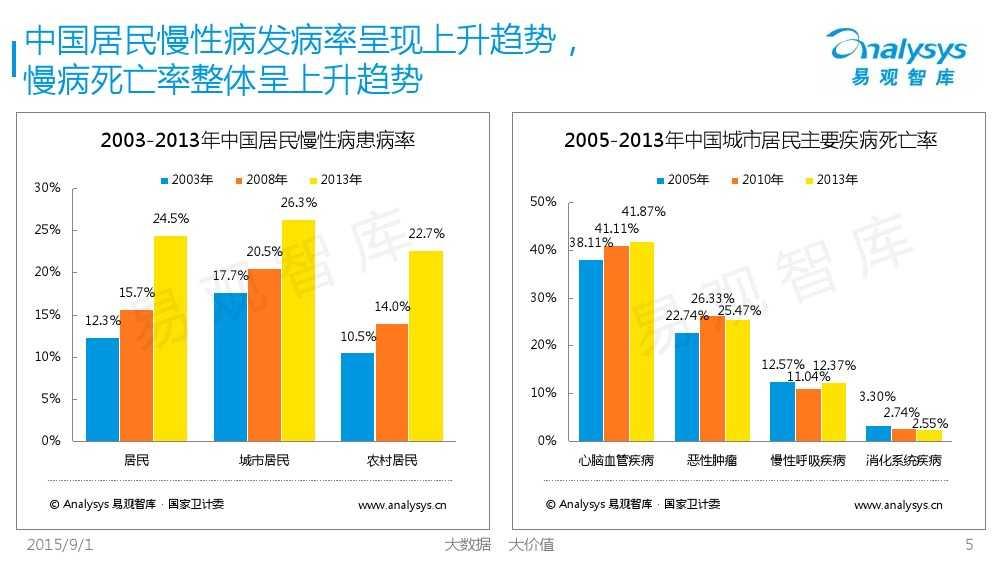 1441092558270中国互联网慢病管理市场专题报告2015_000005