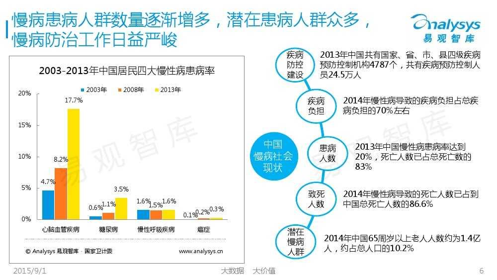 1441092558270中国互联网慢病管理市场专题报告2015_000006