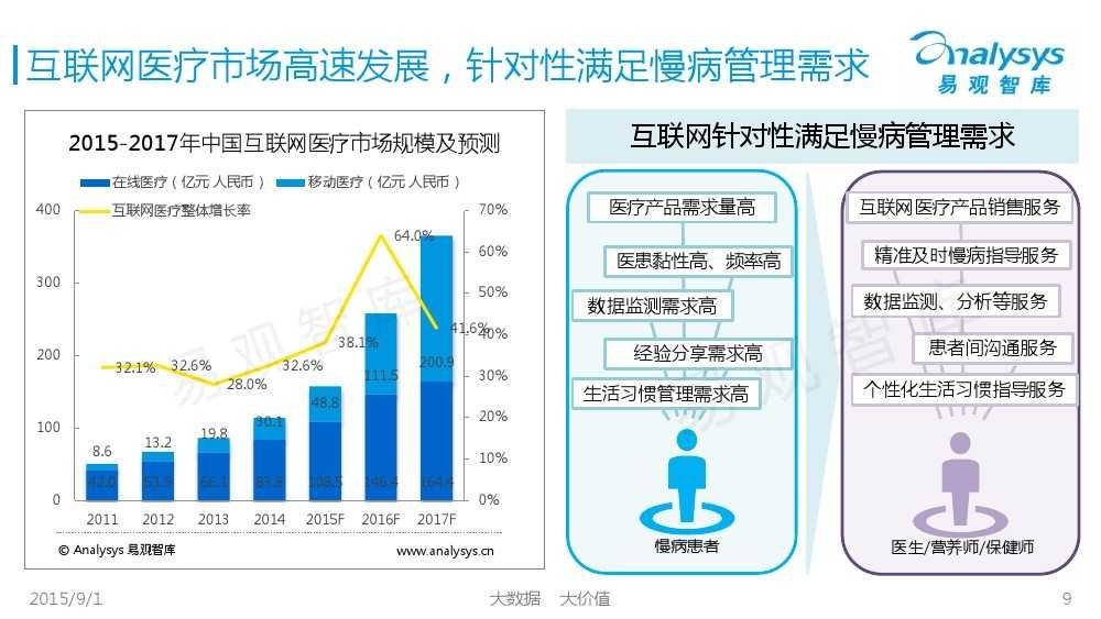 1441092558270中国互联网慢病管理市场专题报告2015_000009