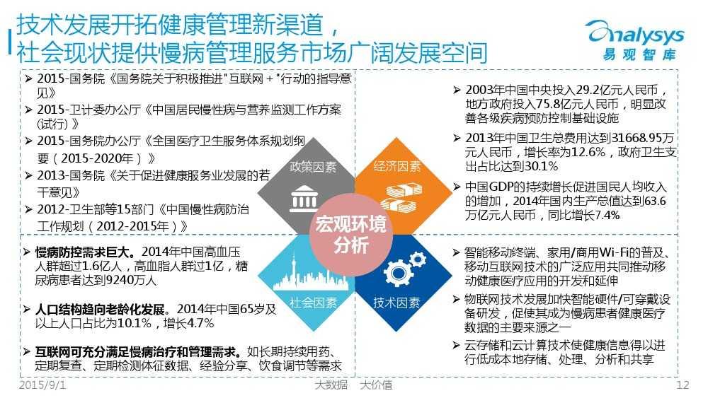 1441092558270中国互联网慢病管理市场专题报告2015_000012