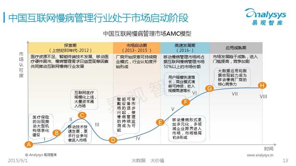 1441092558270中国互联网慢病管理市场专题报告2015_000013