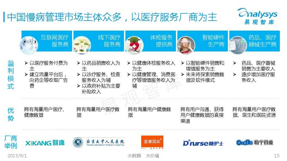 1441092558270中国互联网慢病管理市场专题报告2015_000015