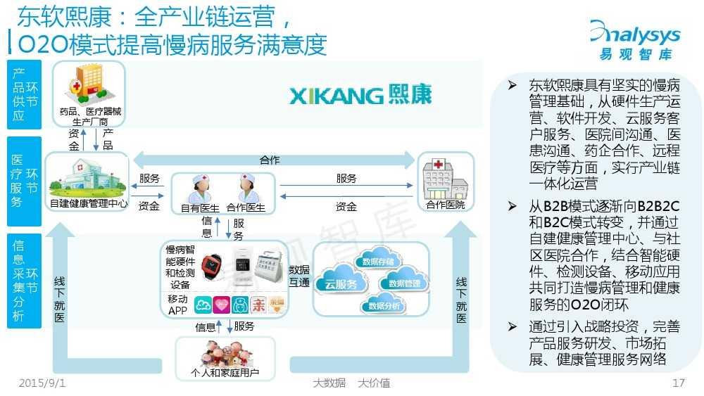 1441092558270中国互联网慢病管理市场专题报告2015_000017