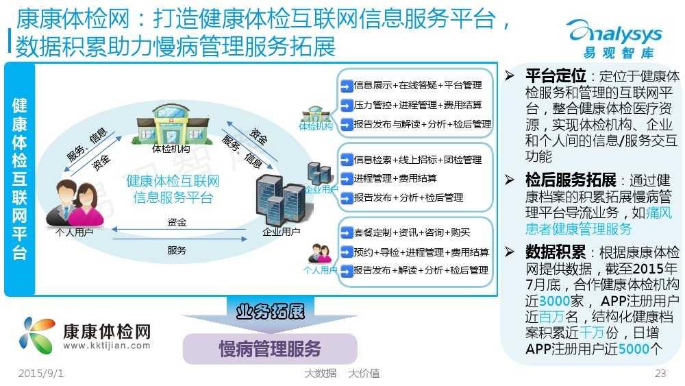 1441092558270中国互联网慢病管理市场专题报告2015_000023