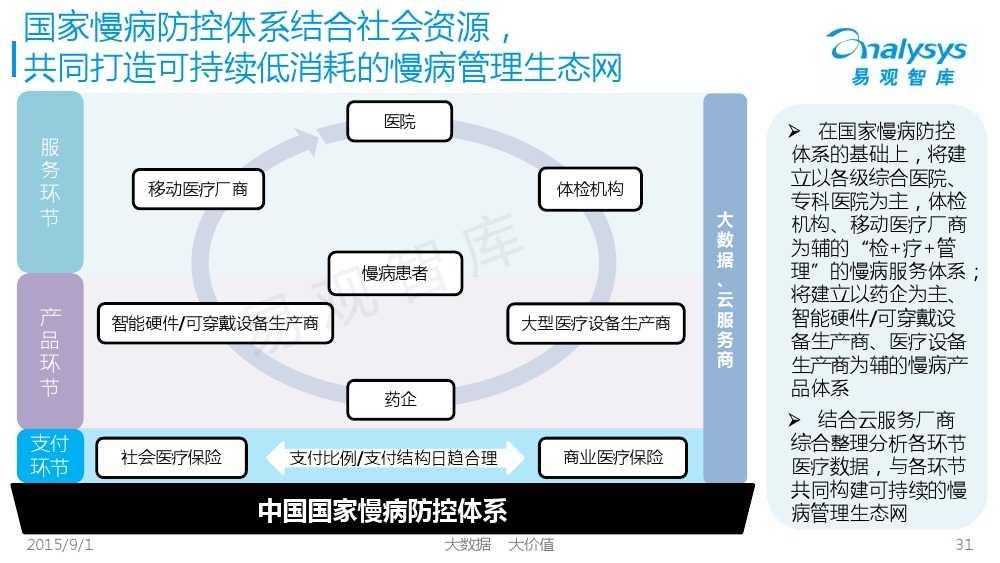1441092558270中国互联网慢病管理市场专题报告2015_000031
