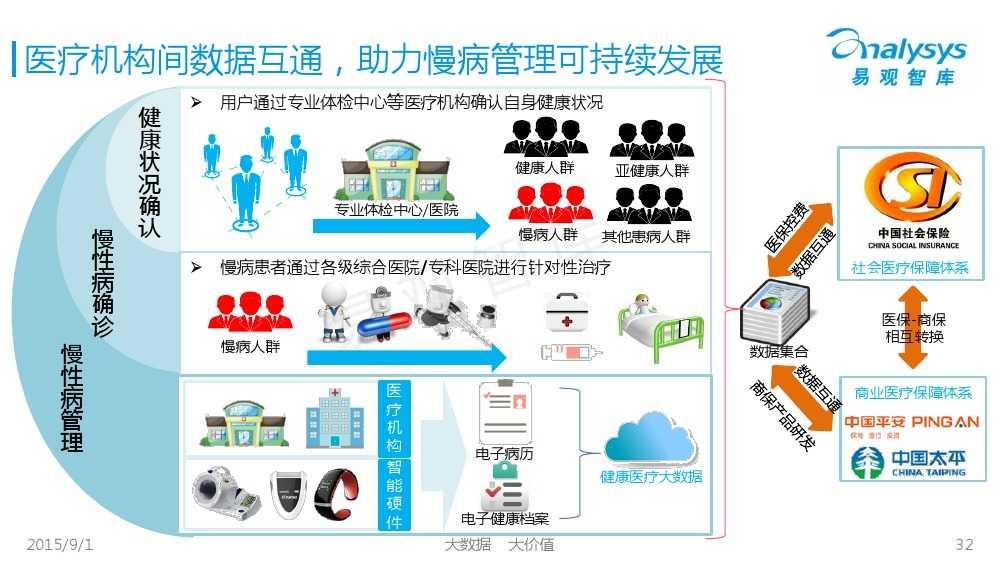 1441092558270中国互联网慢病管理市场专题报告2015_000032