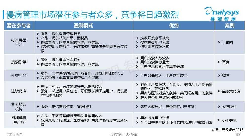 1441092558270中国互联网慢病管理市场专题报告2015_000033