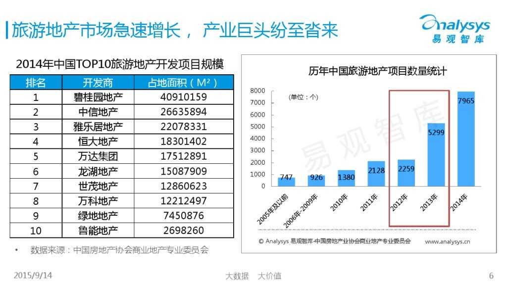 """1442214210923中国""""互联网+旅游地产""""专题研究报告2015_000006"""