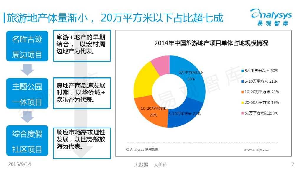 """1442214210923中国""""互联网+旅游地产""""专题研究报告2015_000007"""