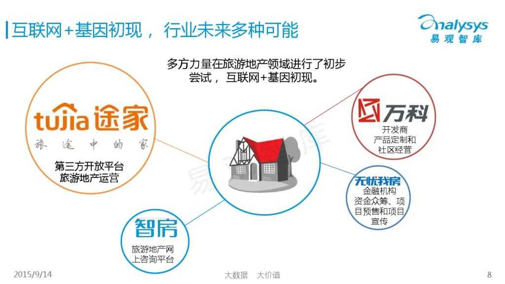 """1442214210923中国""""互联网+旅游地产""""专题研究报告2015_000008"""