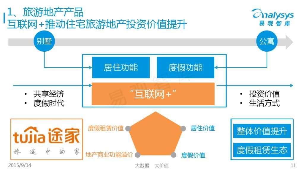 """1442214210923中国""""互联网+旅游地产""""专题研究报告2015_000011"""