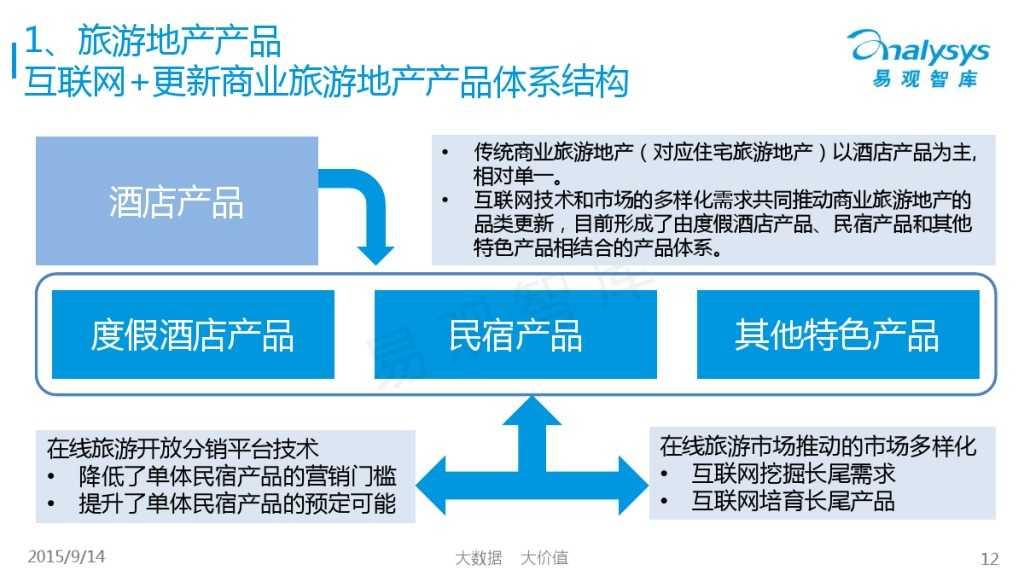 """1442214210923中国""""互联网+旅游地产""""专题研究报告2015_000012"""