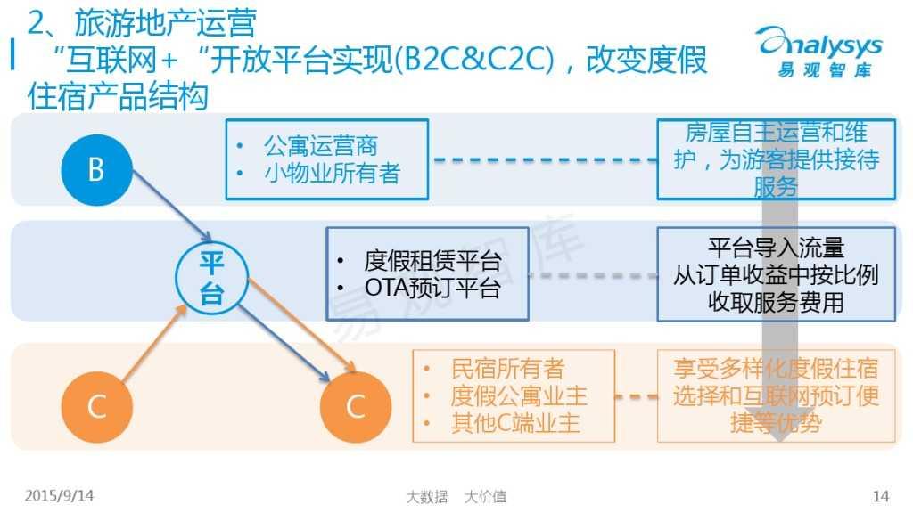 """1442214210923中国""""互联网+旅游地产""""专题研究报告2015_000014"""