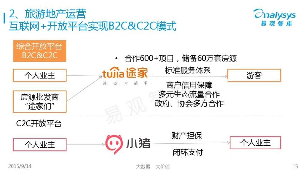 """1442214210923中国""""互联网+旅游地产""""专题研究报告2015_000015"""