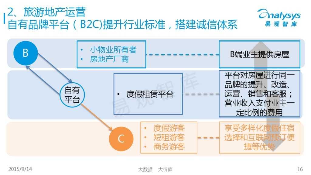 """1442214210923中国""""互联网+旅游地产""""专题研究报告2015_000016"""