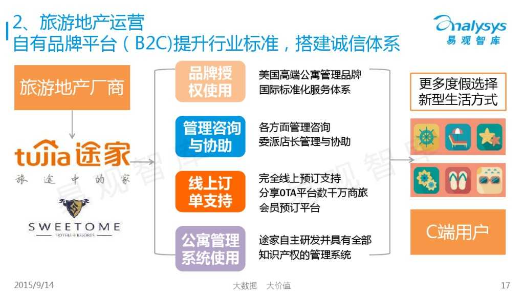 """1442214210923中国""""互联网+旅游地产""""专题研究报告2015_000017"""
