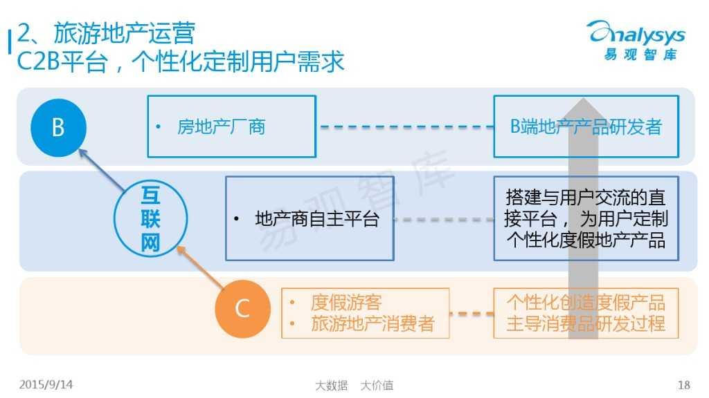 """1442214210923中国""""互联网+旅游地产""""专题研究报告2015_000018"""