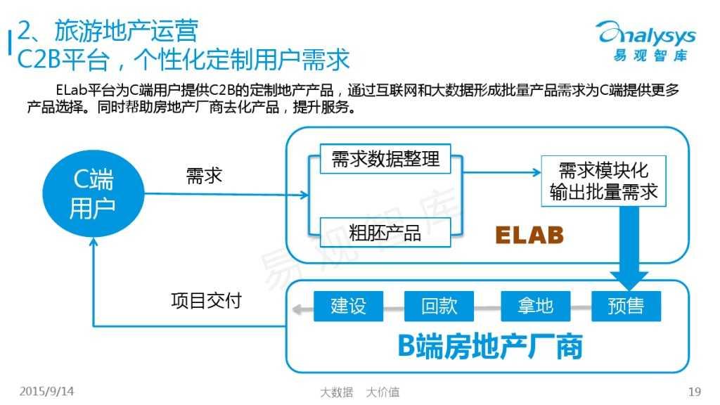 """1442214210923中国""""互联网+旅游地产""""专题研究报告2015_000019"""