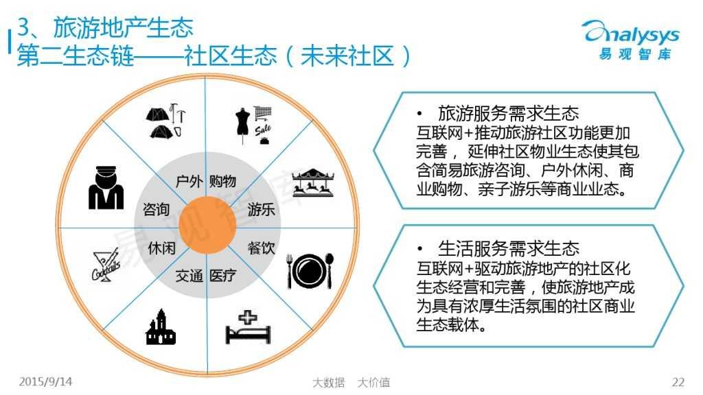 """1442214210923中国""""互联网+旅游地产""""专题研究报告2015_000022"""