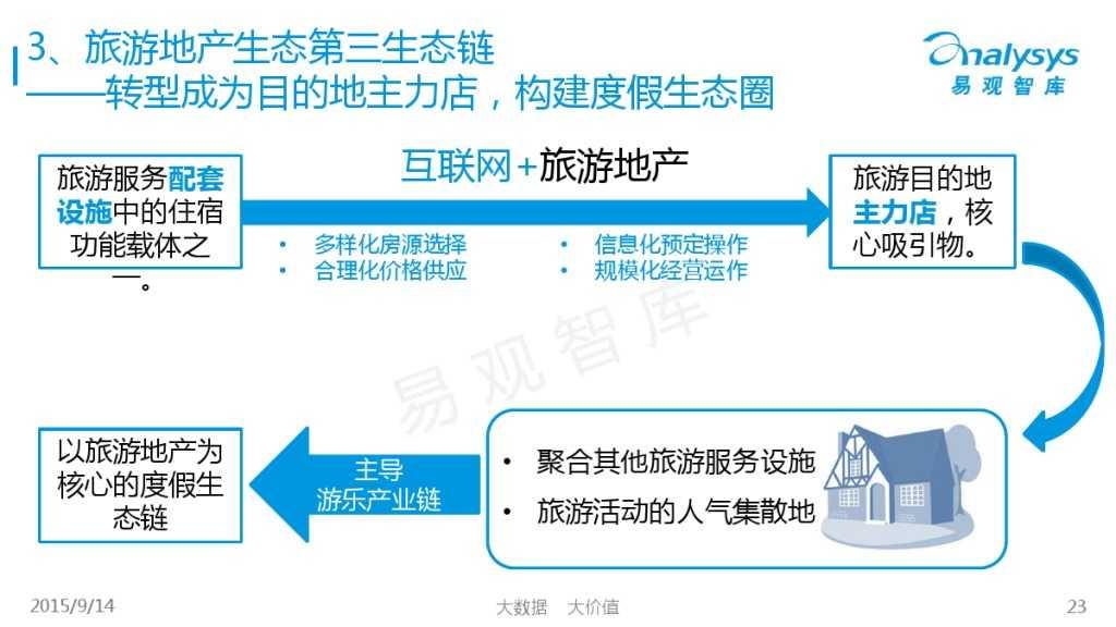 """1442214210923中国""""互联网+旅游地产""""专题研究报告2015_000023"""