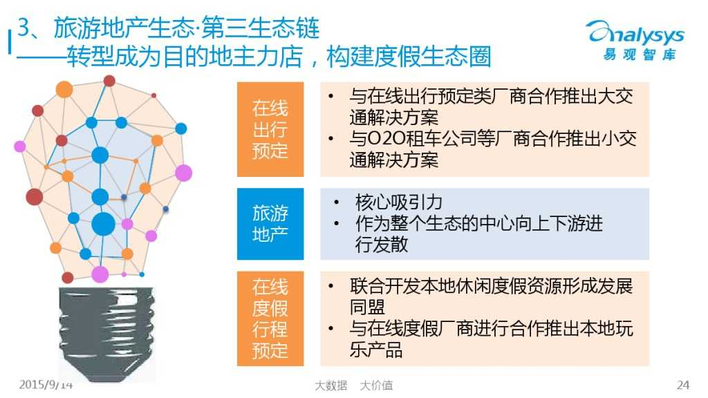 """1442214210923中国""""互联网+旅游地产""""专题研究报告2015_000024"""