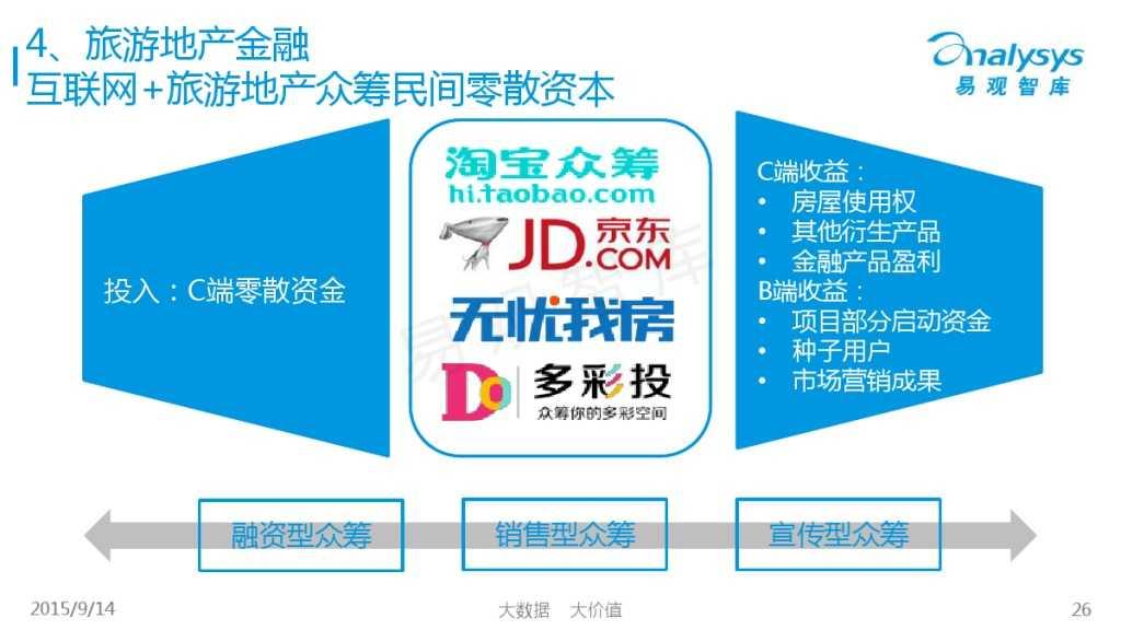 """1442214210923中国""""互联网+旅游地产""""专题研究报告2015_000026"""