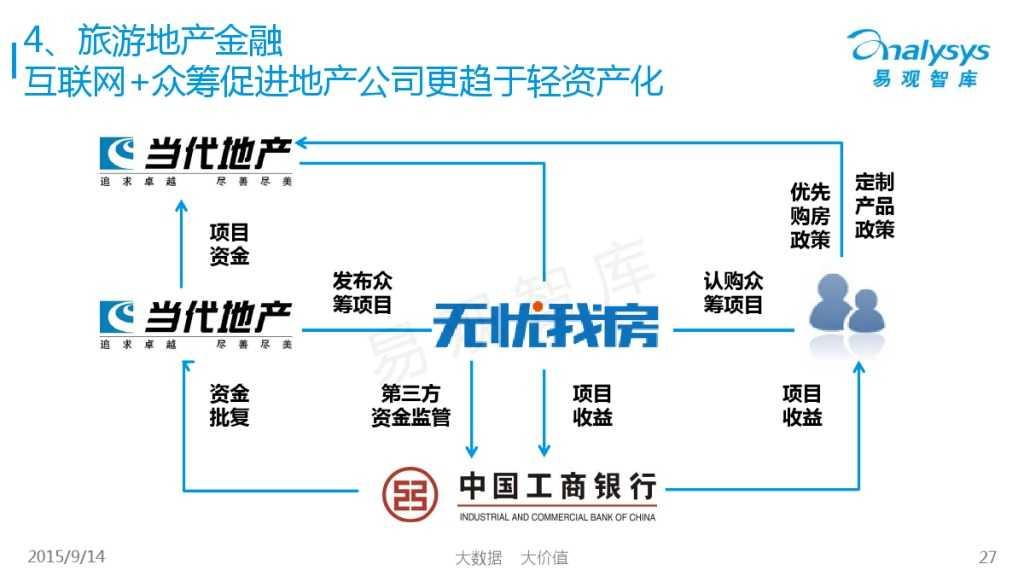 """1442214210923中国""""互联网+旅游地产""""专题研究报告2015_000027"""