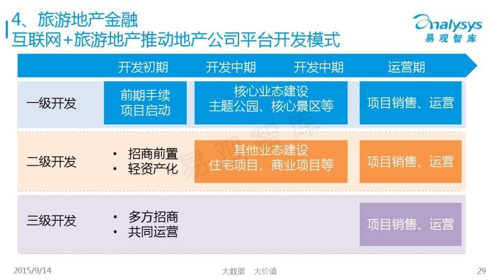"""1442214210923中国""""互联网+旅游地产""""专题研究报告2015_000029"""