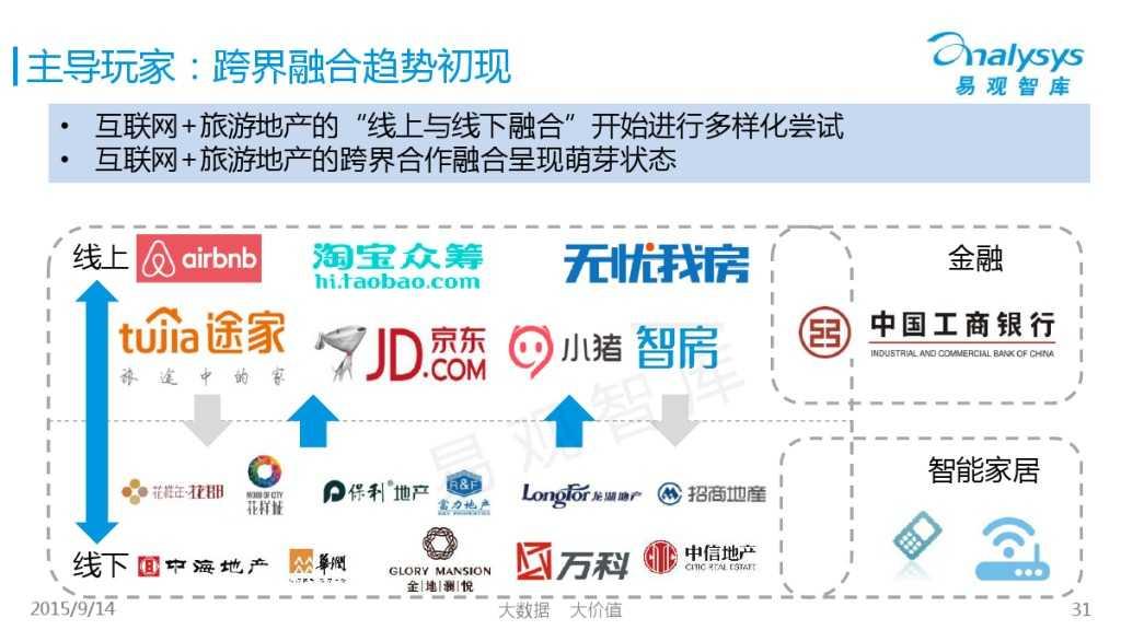 """1442214210923中国""""互联网+旅游地产""""专题研究报告2015_000031"""