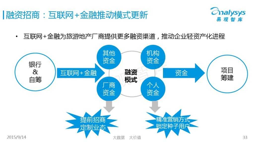 """1442214210923中国""""互联网+旅游地产""""专题研究报告2015_000033"""