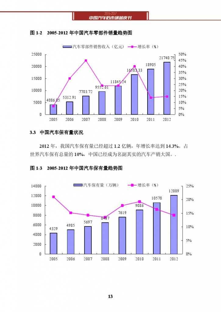 2013-2017中国汽车后市场蓝皮书_000026