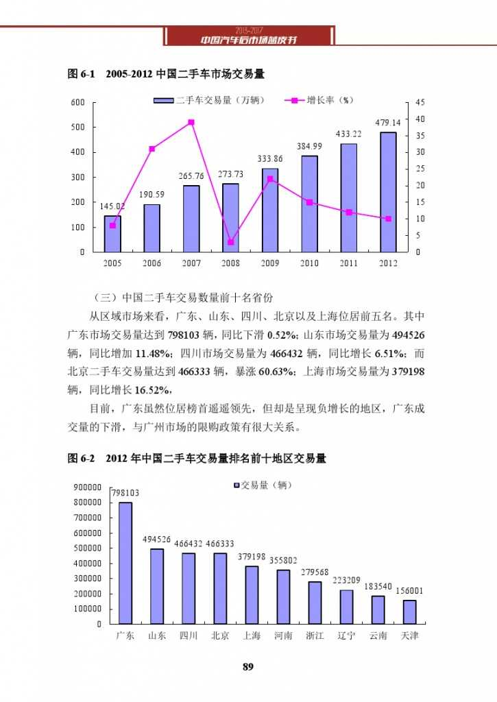 2013-2017中国汽车后市场蓝皮书_000102