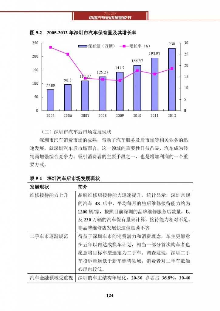 2013-2017中国汽车后市场蓝皮书_000137
